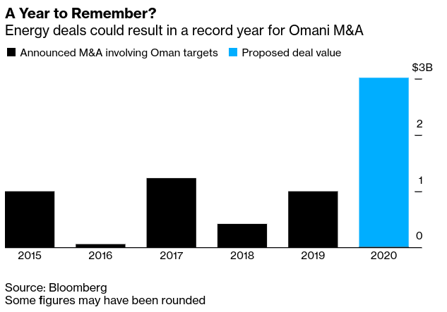 Middle East Deals: #Oman M&A Up 145% Undisturbed by Covid-19 - Bloomberg