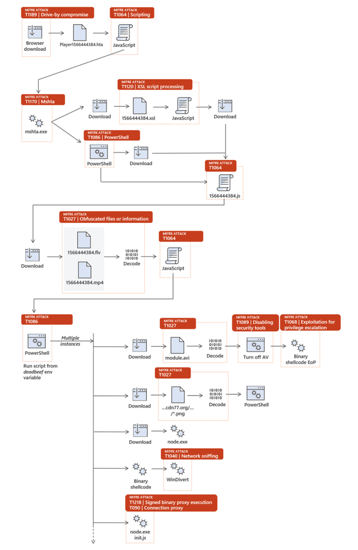fileless malware attack flow