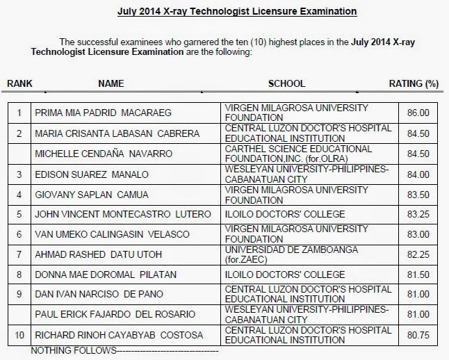 highest places in the July 2014 X-ray Technologist Licensure Examination
