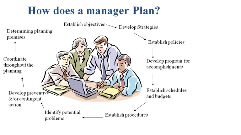 Planning function of management