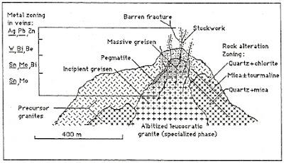 Model Genetik Endapan Greisen