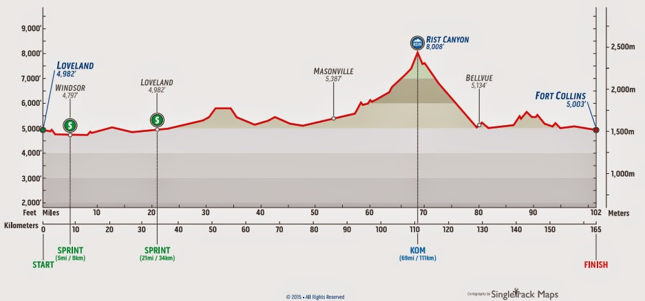 Profile map Stage 6 Loveland USA Pro Challenge 2015