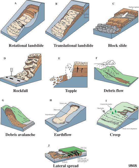 Tipos de Deslisamentos de Terra