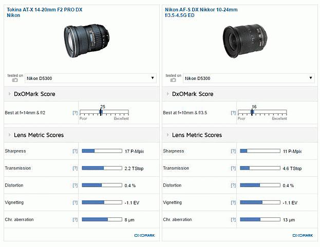 Сравнение объективов Tokina AT-X 14-20mm f/2 Pro DX и Nikon AF-S Nikkor 10-24mm f/3.5-4.5G ED.