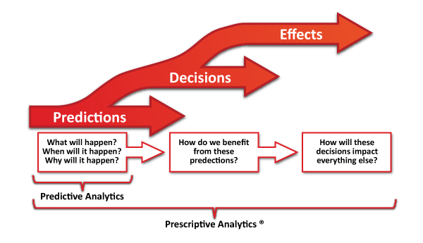 Infographic - the three phases of analytics