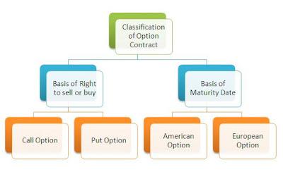 classification of option