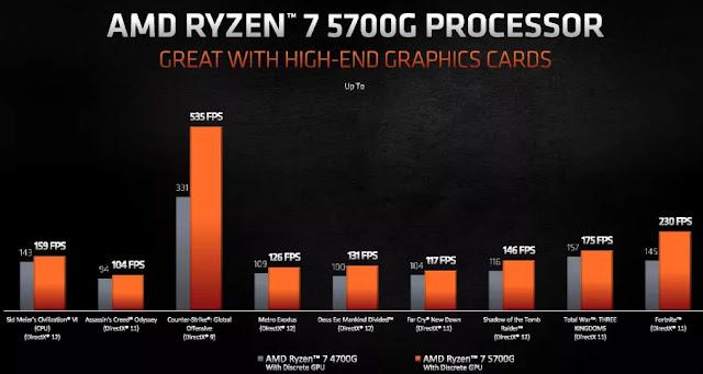 Ryen 7 4700G vs Ryzen 7 5700G With dGPU