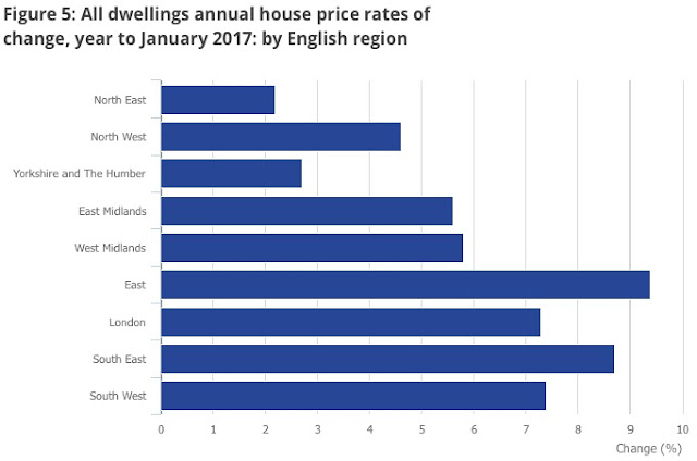 english regional house price growth ons jan 2017
