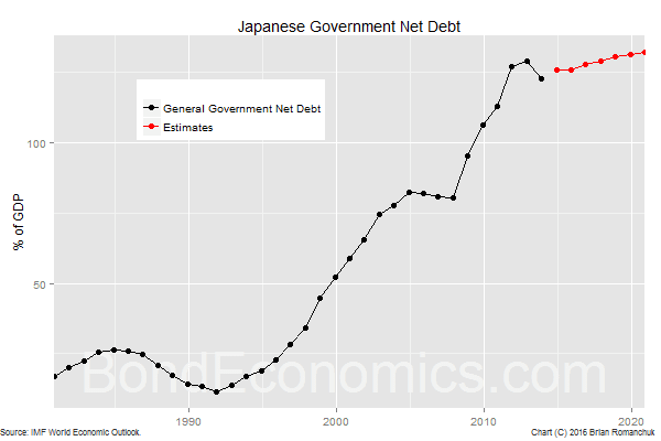 Chart: Japanese Net Debt-to-GDP Ratio