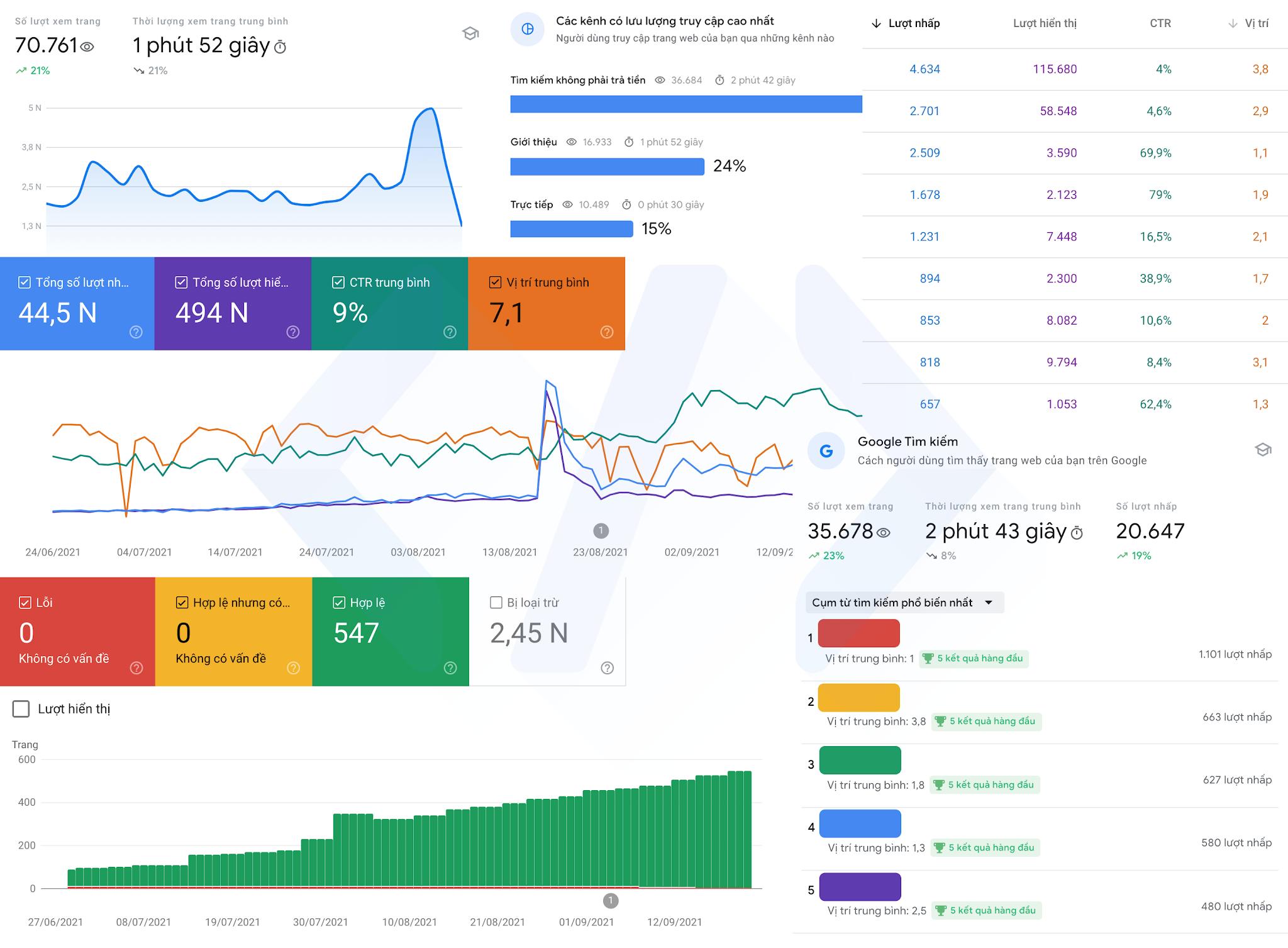 Code Pro và những con số phần 4 google console