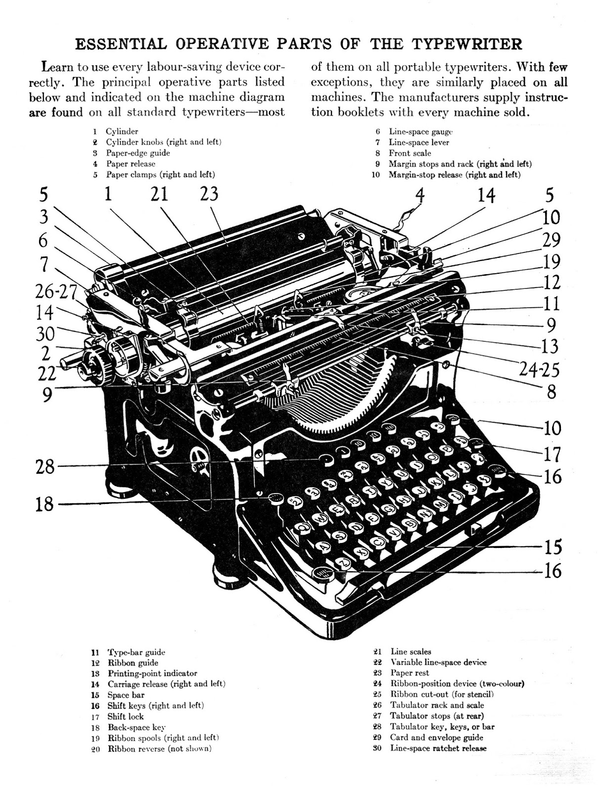 Parts of a Typewriter and Their Meaning