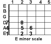 E minor guitar scale