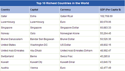 what country is the richest in the world 2013