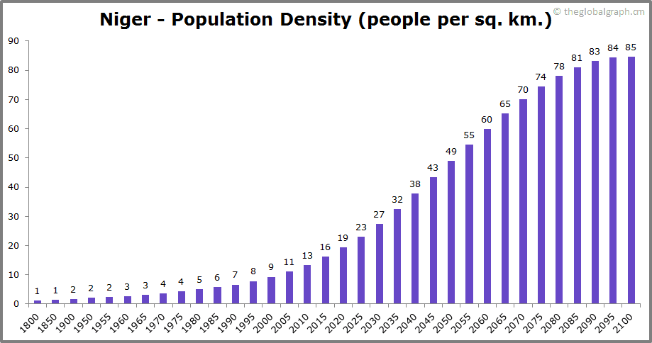 Niger  Population Density (people per sq. km.)