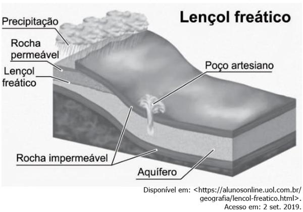 Lençol freático