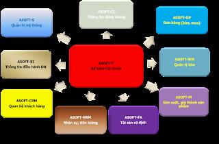 Phần mềm ERP cho kế toán triển khai qua các giai đoạn
