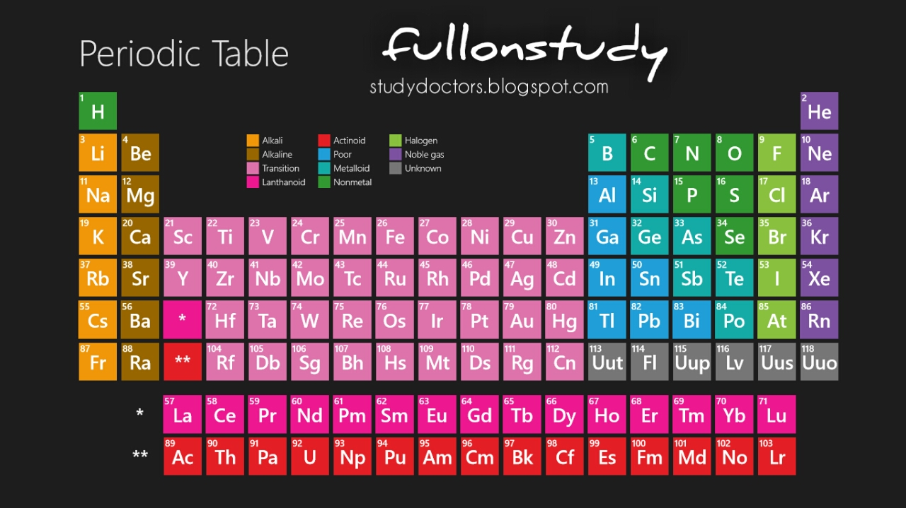 Learn complete periodic table blockwiseusing hindi rhymes this arrangement of elements is represented by table known as periodic table urtaz Image collections