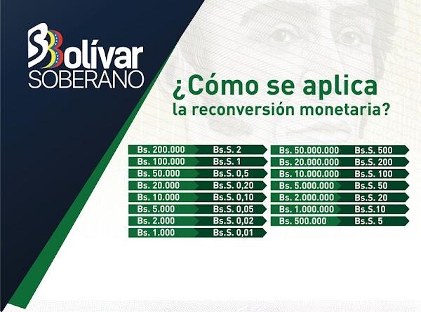 Billetes con denominación igual y superior a Bs. 1.000 del cono actual cocircularán con el Bolívar Soberano