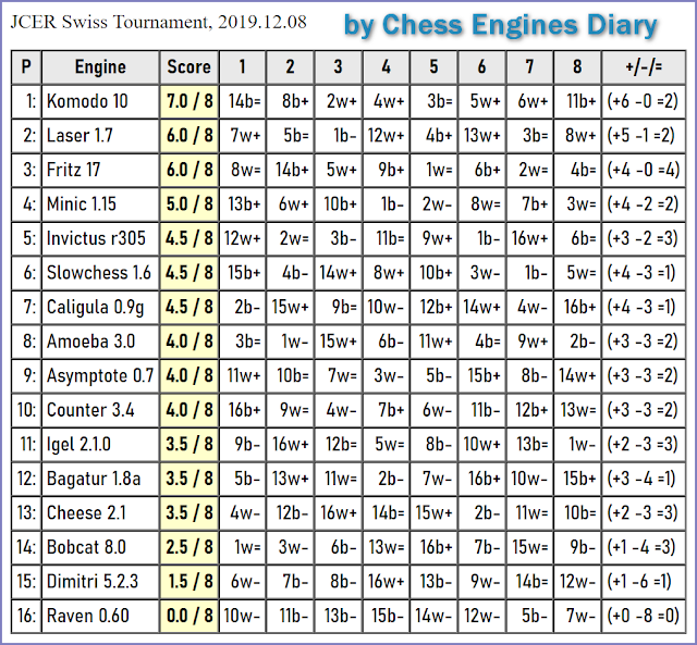 JCER (Jurek Chess Engines Rating) tournaments - Page 21 2019.12.08.SwissTournament.html