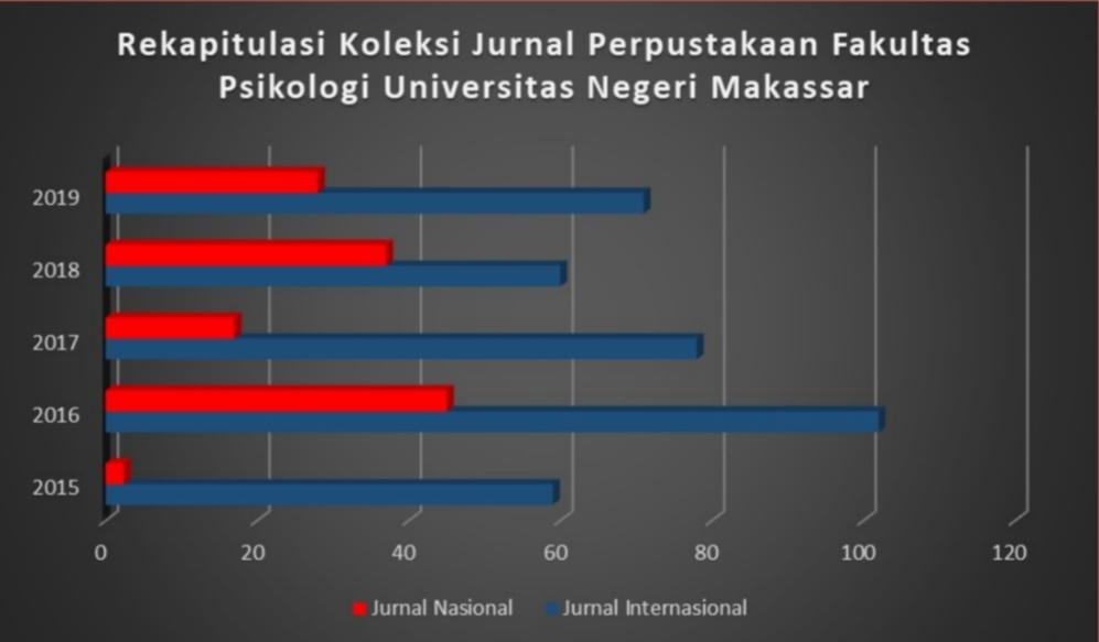 Riset Terkait Perpustakaan Fakultas Psikologi Universitas Negeri Makassar Lpm Psikogenesis