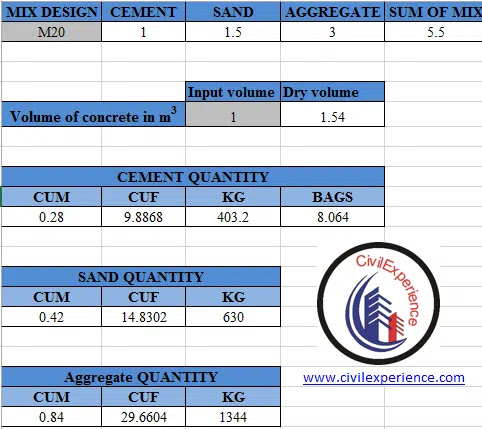 How to calculate cubic meter of concrete for M20 grade of Concrete | How to take out quantity of concrete for 1 cubic meter? | Concrete Quantity Calculation`