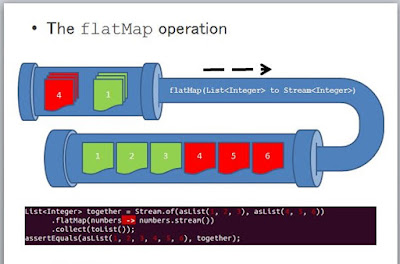 Java 8 flatMap example with streams
