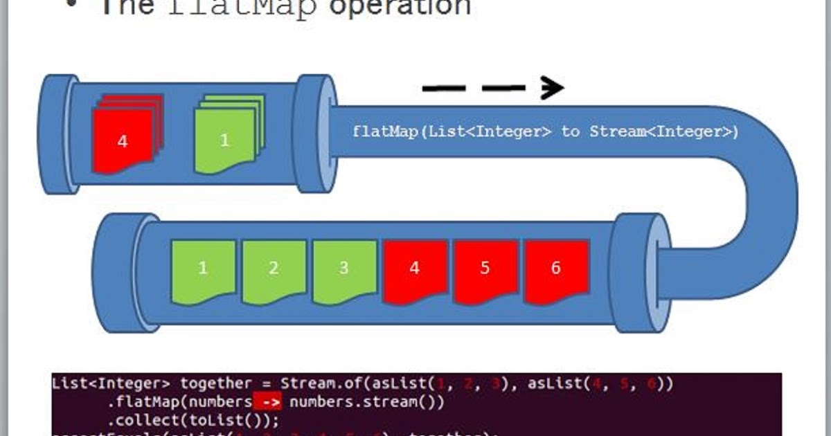 How to use flatMap() in Java 8 - Stream Example Tutorial