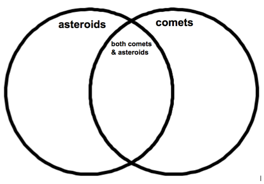 Comets And Asteroids Venn Diagram Pics About Space