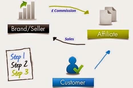 menjadi affiliate marketer online