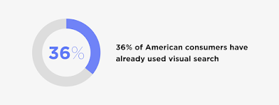 The Definitive Guide To SEO In 2021 - The Rise of Visual Search 3