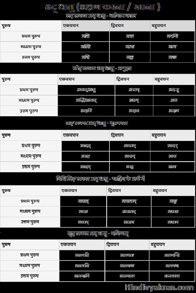 अद् धातु के रूप संस्कृत में – Ad Dhatu Roop In Sanskrit