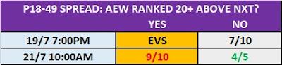 22/7/20 AEW .vs. NXT TV Prop Bets