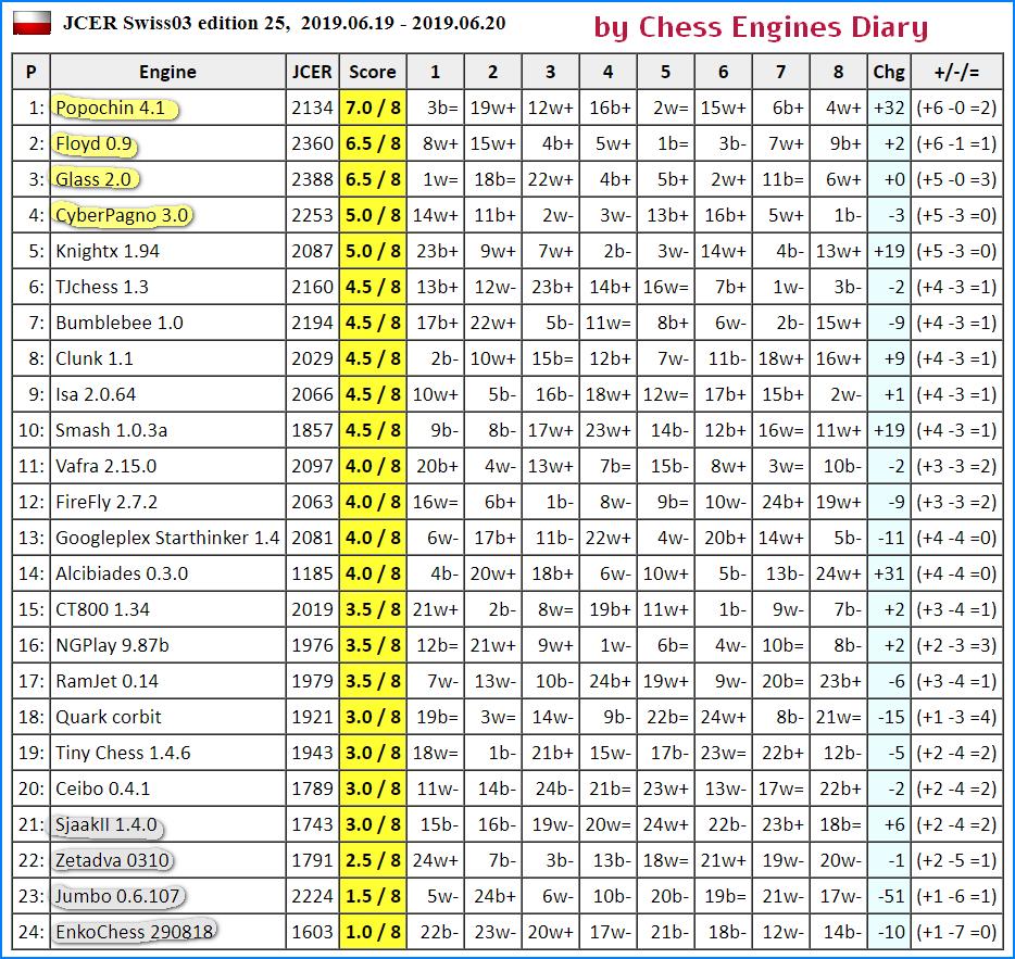 JCER (Jurek Chess Engines Rating) tournaments - Page 16 2019.06.19.Swiss03.JCER.ed25.html