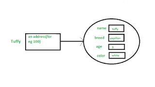 statement dan atribut dalam class pada bahasa pemrograman Java