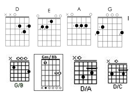 Acordes De Guitarra Bb D by Guitarconder 1 Acordes A D E G