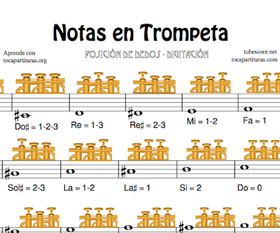 Digitación en Trompeta - Como aprender a tocar las Notas en Trompeta con Partitura - 1000 Partituras para Trompetistas (Trumpet Fingering Chart)