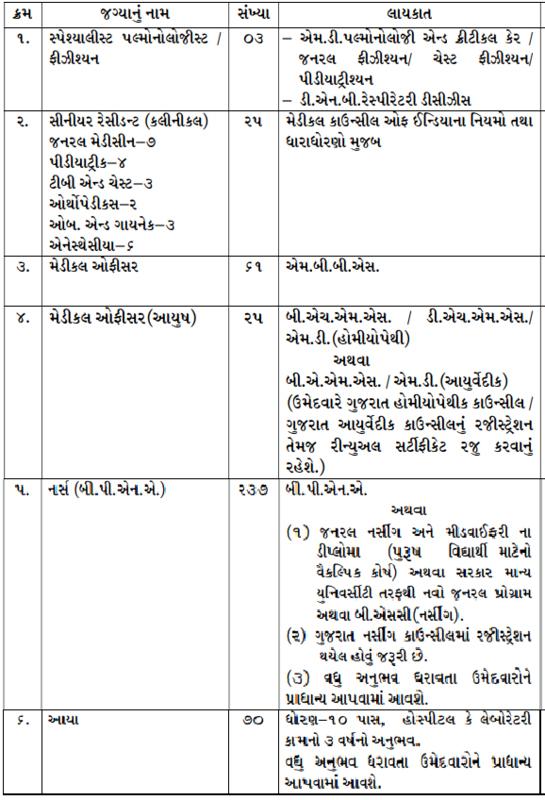 Surat Municipal Corporation Recruitment - 421 Nurse, Medical Officer & Other Posts