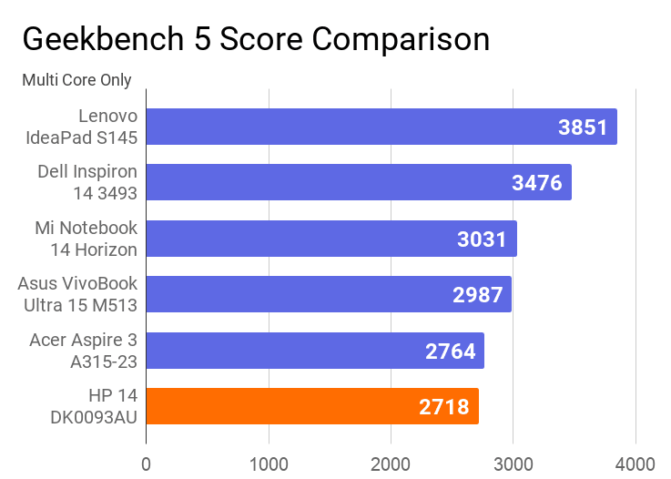 A chart on the comparison of Geekbbench 5 Multi core score of this laptop with others.
