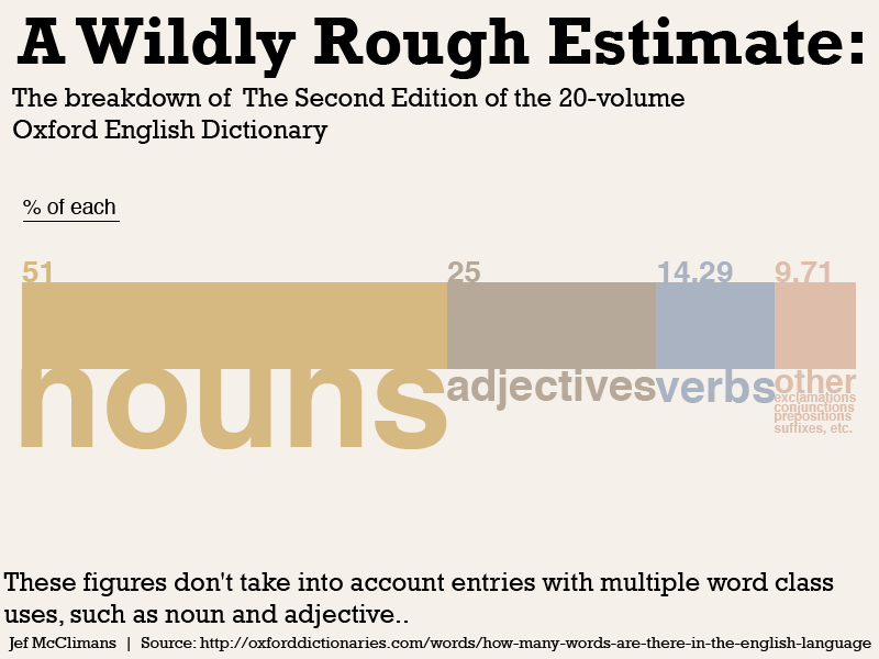 How Many New Words Are Entering The English Language