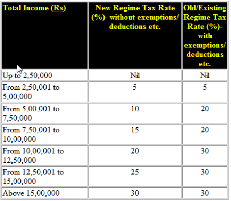 Income-tax-calling-of-option-personal-tax-regime-us-115ba-bsnl-order
