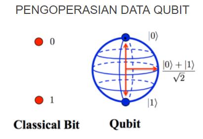 pilihan biner kuantum
