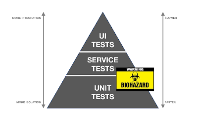 Pyramid of Tests (of confusion)