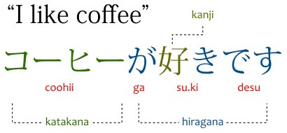 "Hiragana, katakana and kanji used in a Japanese sentence meaning ""I like coffee"""