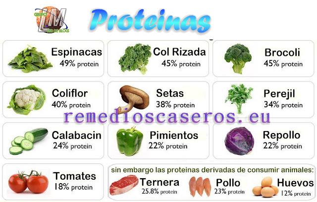 Alimentos para equilibrar las hormonas