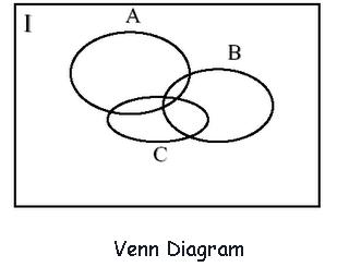 Venn Diagram Intersection, Venn, Free Engine Image For