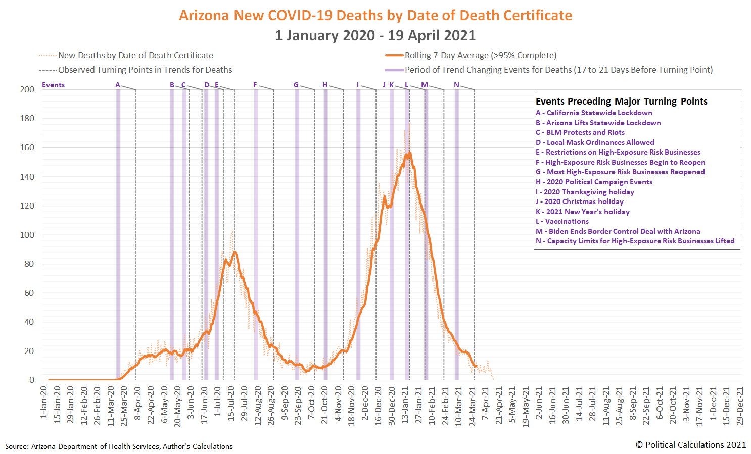 Arizona New COVID-19 Deaths by Date of Death Certificate, 1 January 2020 - 19 April 2021