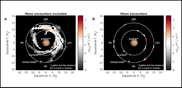 million fold increase in the power of waves near jupiter s moon ganymede