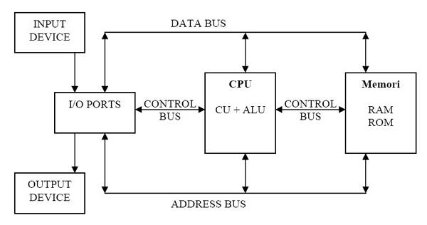 struktur komputer beserta fungsinya
