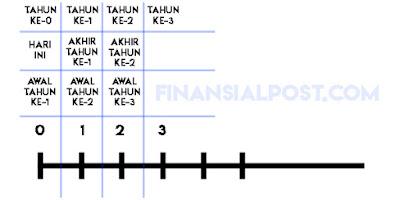 Timeline nilai waktu uang
