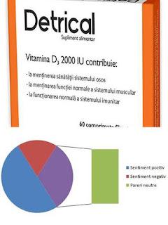pareri forumuri detrical 2000 ui supliment vitamina d3